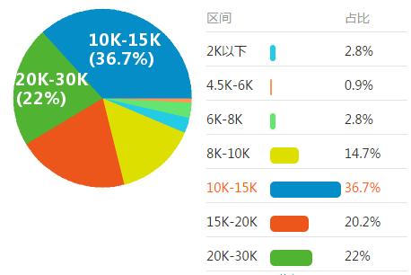 电子商务行业薪金调查Report_