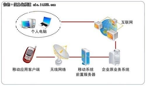 商务调查机构 电子商务研究报