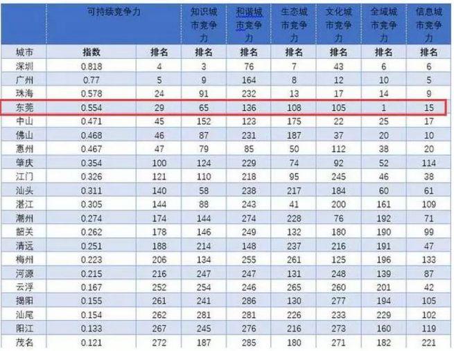 东莞跻身全国前15名,并发布了